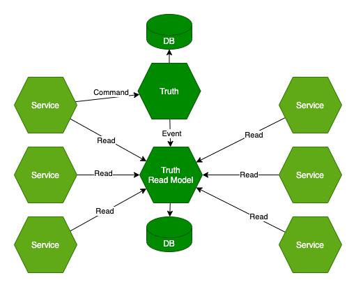 CQRS i Read model jako źródło prawdy
